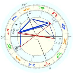 Therapist: Counselor 10454 - natal chart (Placidus)