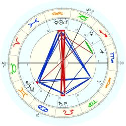 Adam Paterson Ingram - natal chart (Placidus)
