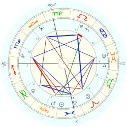 Edward James Olmos - natal chart (Placidus)