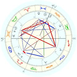 Alan Harvey Guth - natal chart (Placidus)
