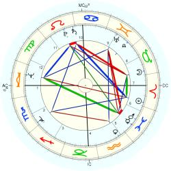 Roger Mears - natal chart (Placidus)