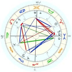 Out of Body 10542 - natal chart (Placidus)