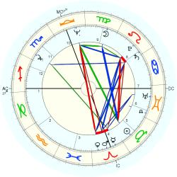 Johnny Miller - natal chart (Placidus)