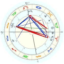 Clerical 10563 - natal chart (Placidus)