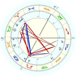 Therapist 10564 - natal chart (Placidus)