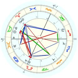 Drug Dealer 10567 - natal chart (Placidus)