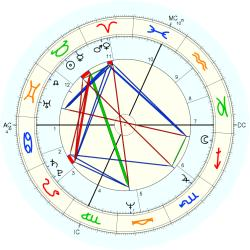 Physician 10568 - natal chart (Placidus)