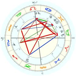 Medical: Diabetes 10587 - natal chart (Placidus)