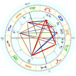 Physician 10592 - natal chart (Placidus)