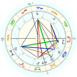 UFO Sighting 10595 - natal chart (Placidus)