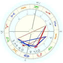 Howard Kaylan - natal chart (Placidus)