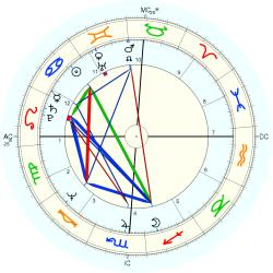 UFO Sighting 10622 - natal chart (Placidus)