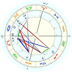 Therapist 10625 - natal chart (Placidus)