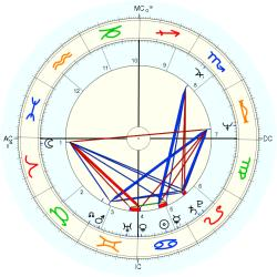 Mark Jacobson - natal chart (Placidus)