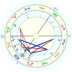 Out of Body 10646 - natal chart (Placidus)
