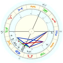 Physician 10653 - natal chart (Placidus)
