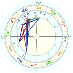 Educator 10661 - natal chart (Placidus)