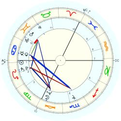 David Essex - natal chart (Placidus)