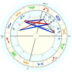 UFO Sighting 10669 - natal chart (Placidus)