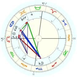 Police Officer 10674 Law - natal chart (Placidus)