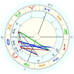 Betty Thomas - natal chart (Placidus)