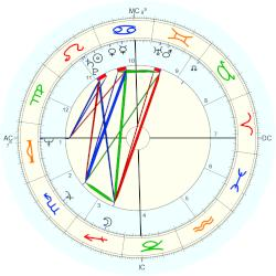 Sally Struthers - natal chart (Placidus)