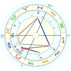 Flight Attendant 10689 - natal chart (Placidus)