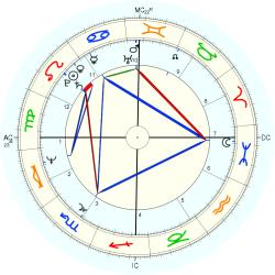 Infant Mortality 10690 - natal chart (Placidus)