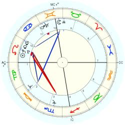 Physician 10695 - natal chart (Placidus)