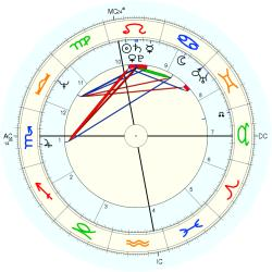 UFO Sighting 10698 - natal chart (Placidus)