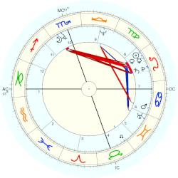 Cindy Williams - natal chart (Placidus)