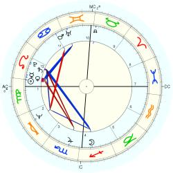 Conjoined Twins 10712 - natal chart (Placidus)