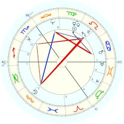 James Hunt - natal chart (Placidus)