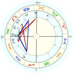 Out of Body 10731 - natal chart (Placidus)