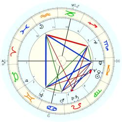 Infant Mortality 10744 - natal chart (Placidus)
