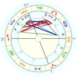 Infant Mortality 10752 - natal chart (Placidus)