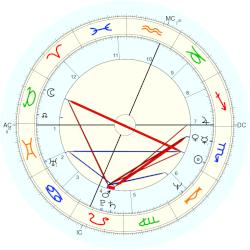 Richard Dreyfuss - natal chart (Placidus)