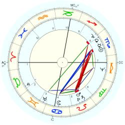 "Sex ""Swinger"" 10775 - natal chart (Placidus)"