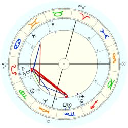 Medical: Cancer 10779 - natal chart (Placidus)