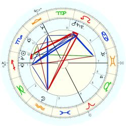 Out of Body 10792 - natal chart (Placidus)