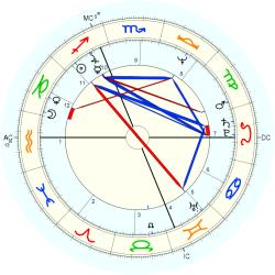 Catholic celibate 10812 - natal chart (Placidus)