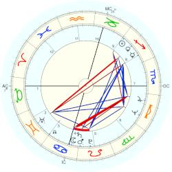 Peter Criss - natal chart (Placidus)