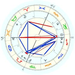 Birth Defect: Sexual 10819 - natal chart (Placidus)