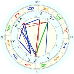 Out of Body 10821 - natal chart (Placidus)
