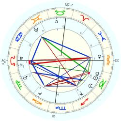 UFO Sighting 10841 - natal chart (Placidus)