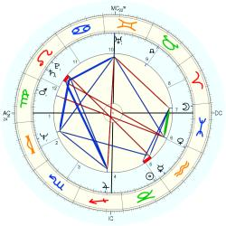 John Carpenter - natal chart (Placidus)