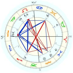 Incest Victim 10856 - natal chart (Placidus)