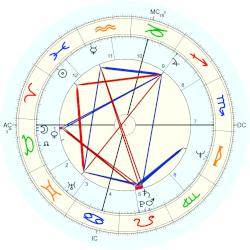 Billy Crystal - natal chart (Placidus)