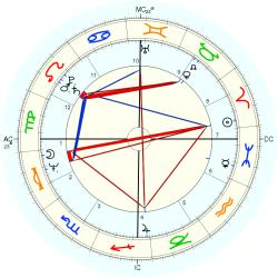 Birth Breech 10909 - natal chart (Placidus)