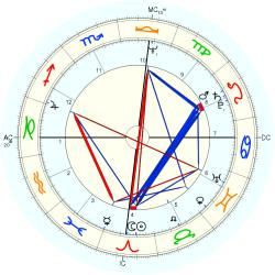 Overweight 10920 - natal chart (Placidus)
